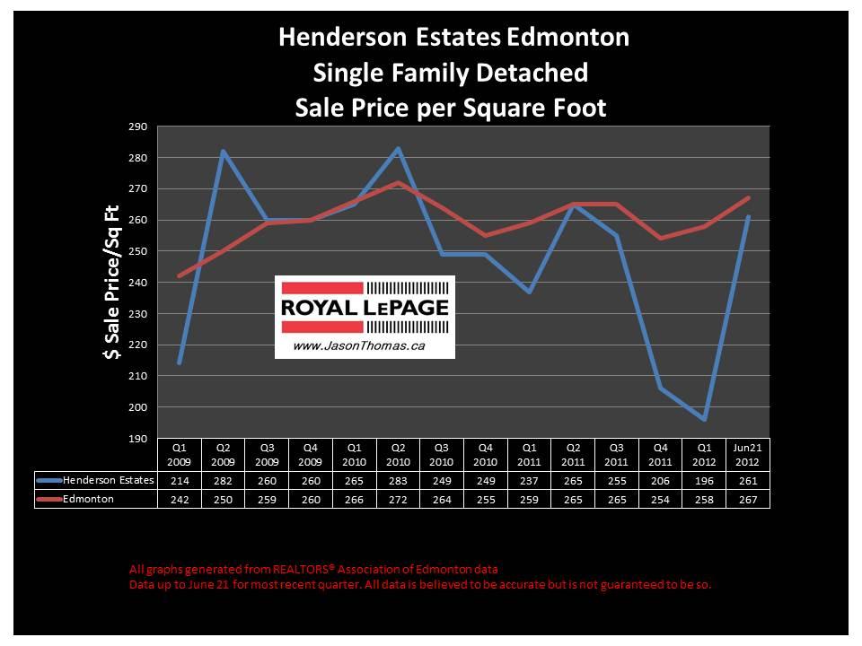 Henderson Estates riverbend real estate price chart