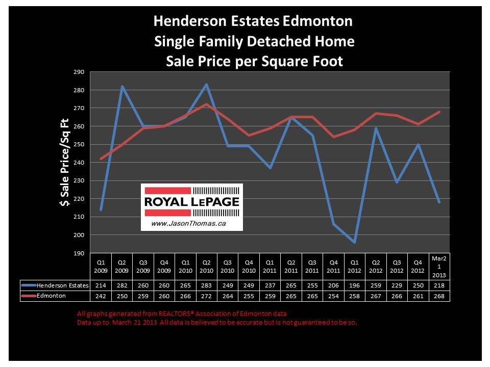 Henderson estates home sale prices