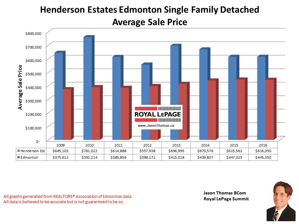 Henderson Estates average selling price graph in Riverbend Edmonton