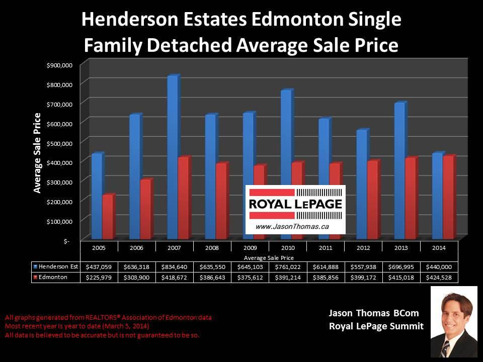 Henderson Estates homes for sale