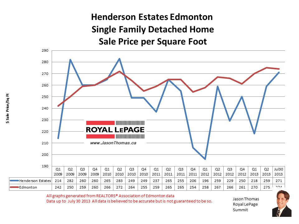 Henderson Estates riverbend home sale prices