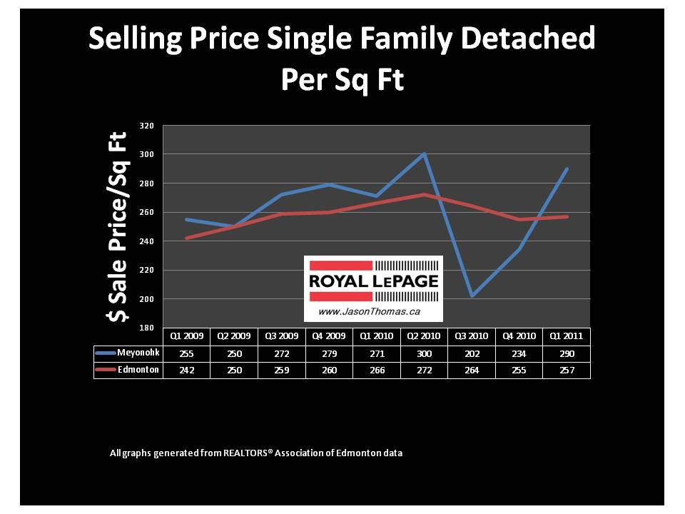 High Park Edmonton Real estate average sale price per square foot 2011