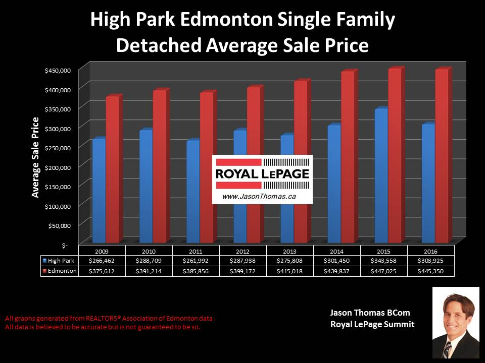 High Park average sold price chart in west Edmonton