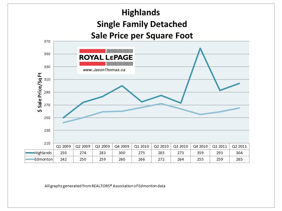 The highlands Edmonton real estate home sale price per square foot 2011