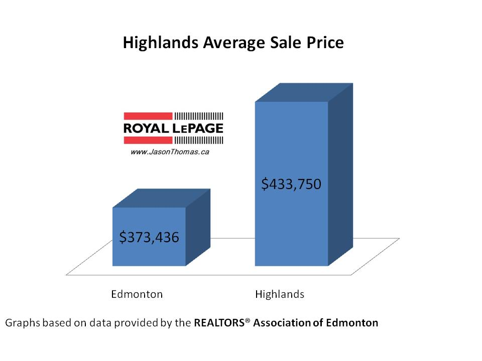 Highlands real estate average sale price Edmonton