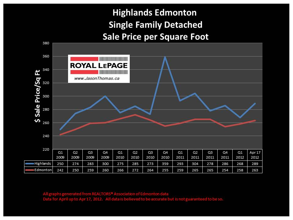 Highlands Edmonton Real estate average house sale price graph