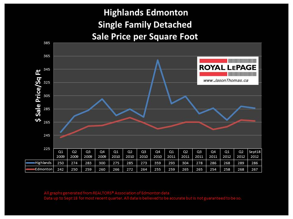 Highlands real estate sale price chart