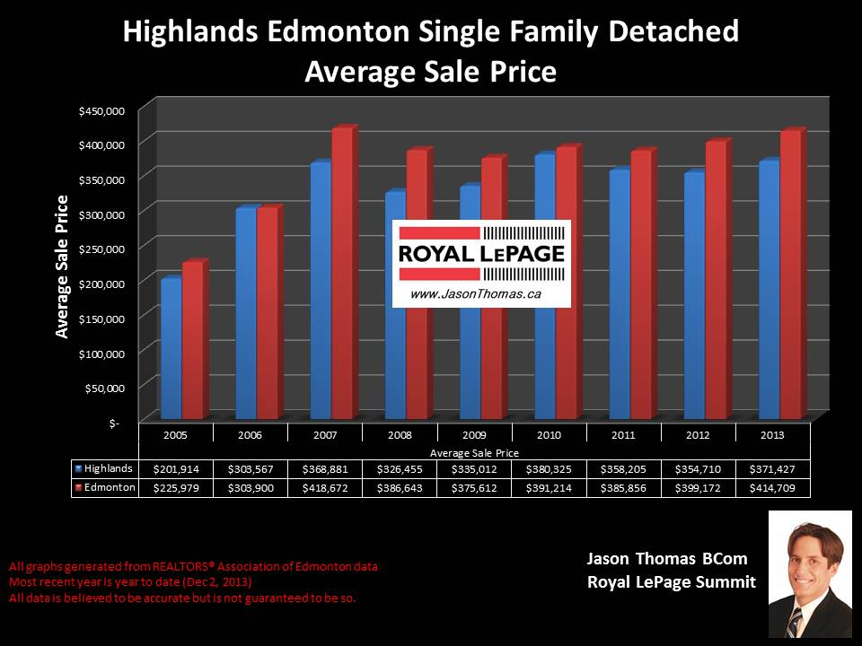 Highlands Edmonton average home sale price graph 2005 to 2013