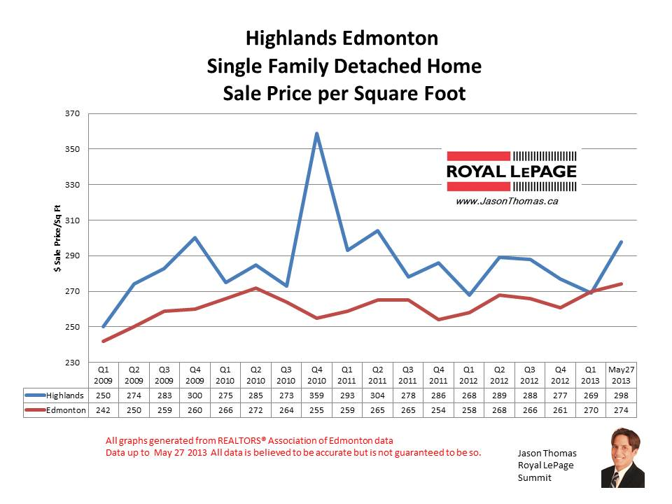 Highlands home sale prices