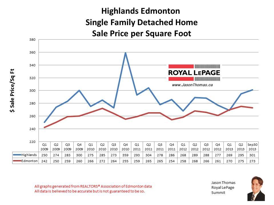 Highlands home sales
