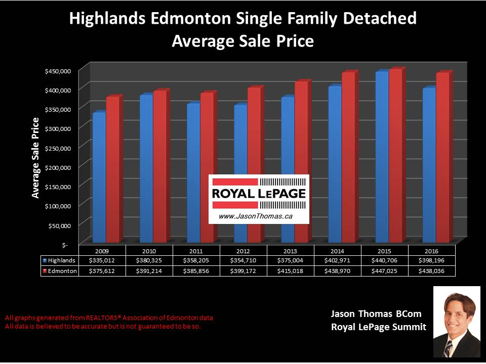 Highlands Edmonton home sale price graph