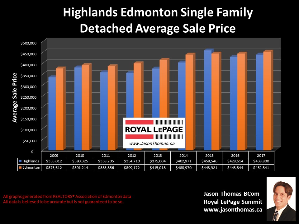 Highlands average home selling price chart in Edmonton