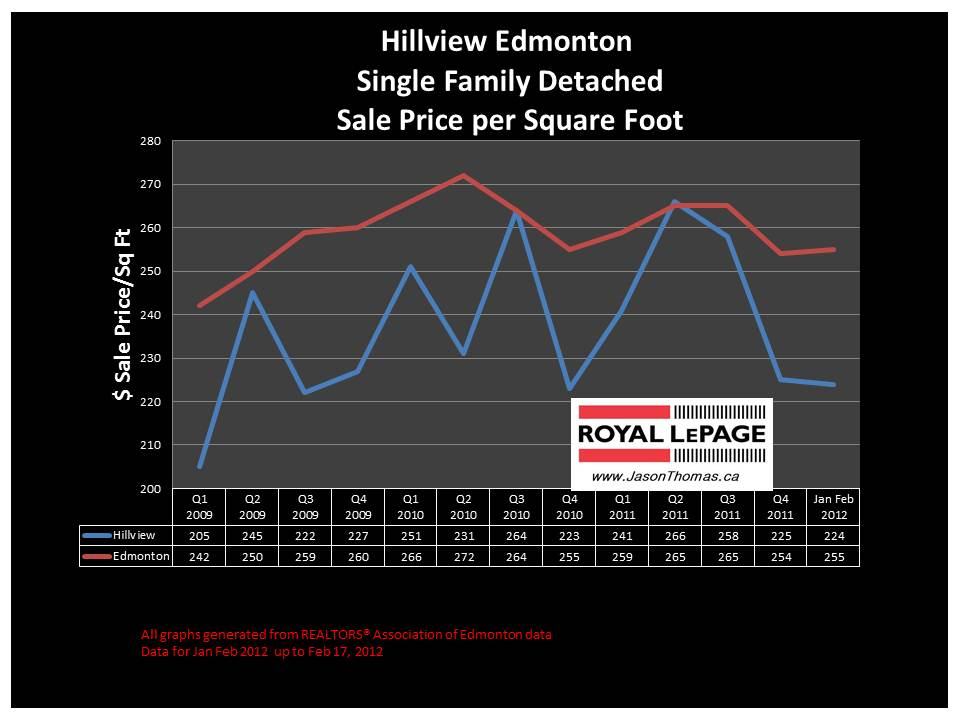 Hillview millwoods real estate house price graph 2012