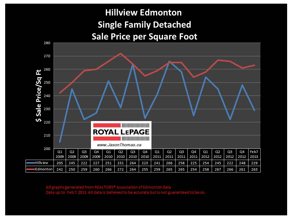hillview millwoods home sale price graph