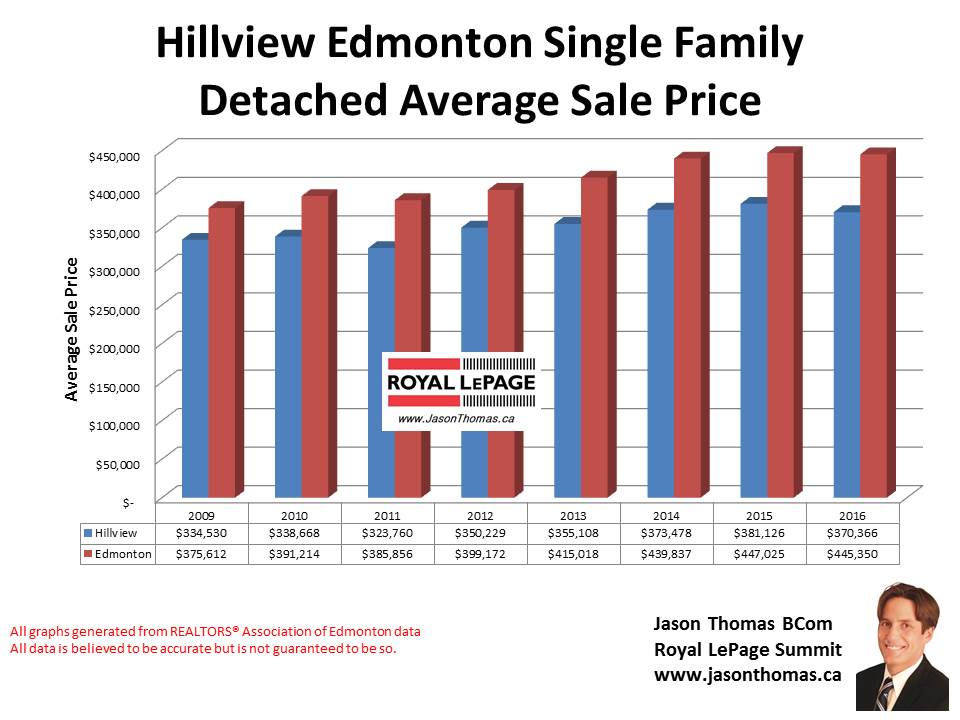 Hillview home selling price chart in Millwoods