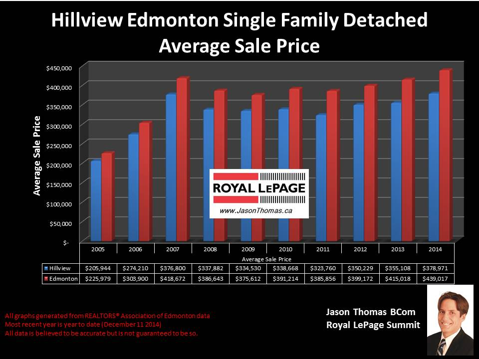 Hillview homes for sale in Edmonton