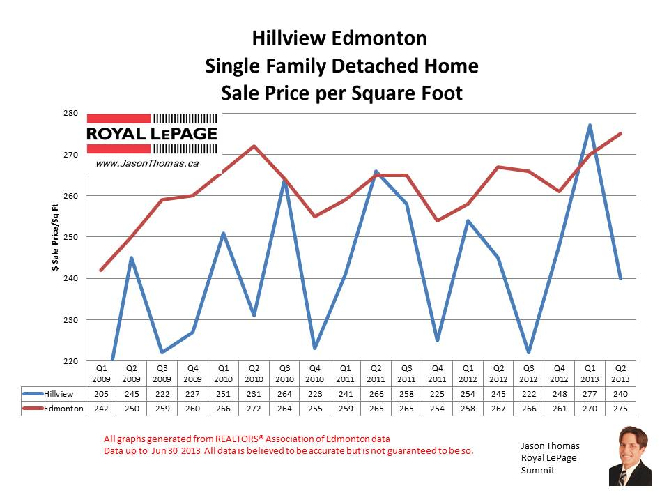 Hillview Millwoods real estate sale prices
