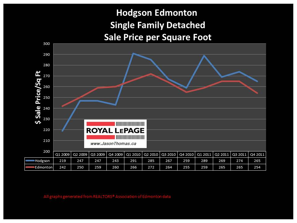 Hodgson Riverbend real estate house price graph