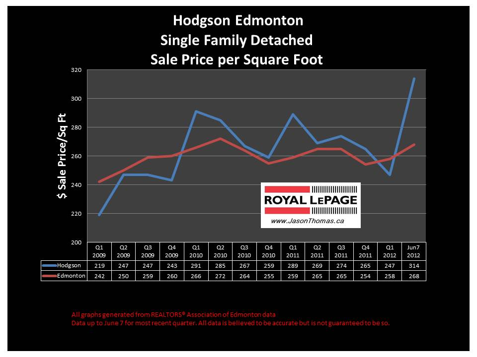 Hodgson Southwest edmonton real estate sold price graph