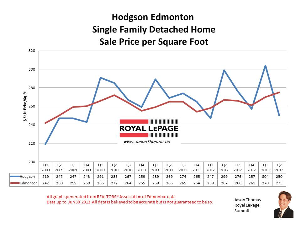 Hodgson Whitemud Ridge home sale prices