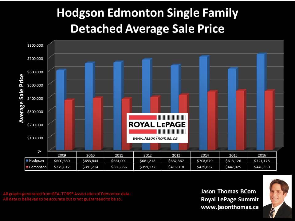 Hodgson home sold price graph in Riverbend