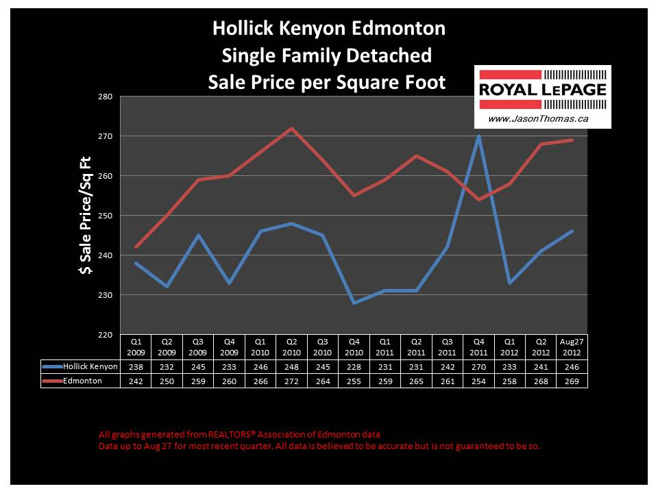 Hollick Kenyon real estate sale price graph