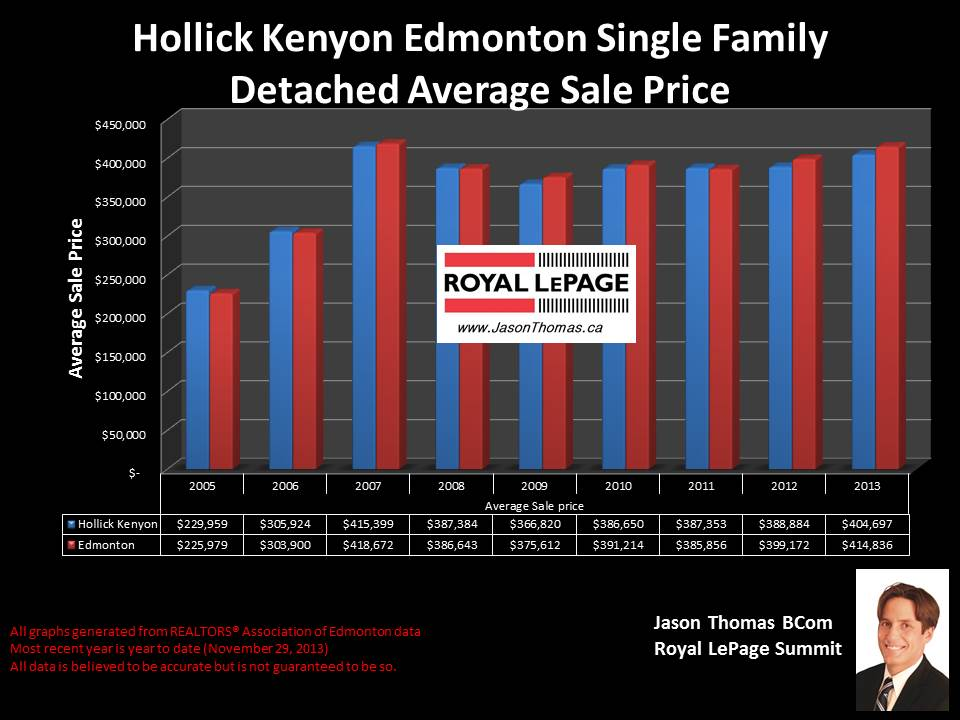Hollick Kenyon Edmonton average house price graph 2005 to 2013