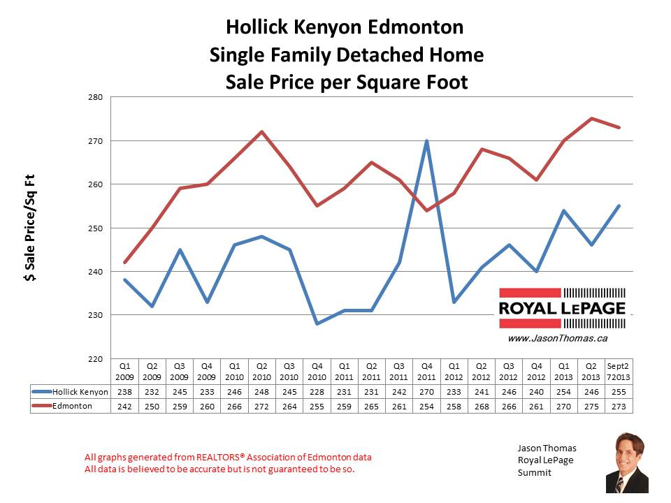 Hollick Kenyon Home Sales