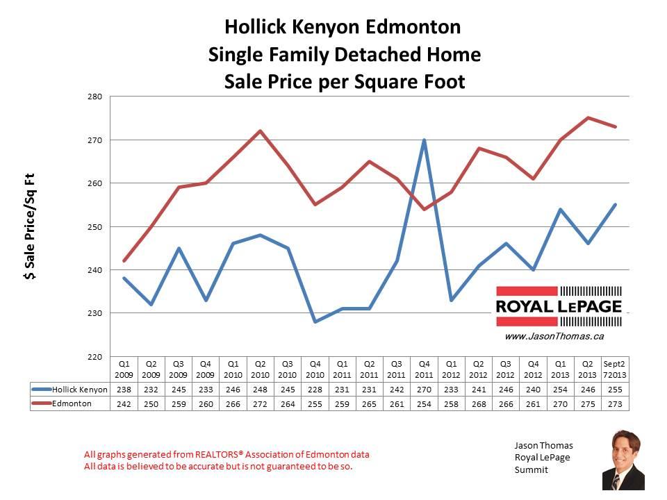 Hollick Kenyon Home Sales