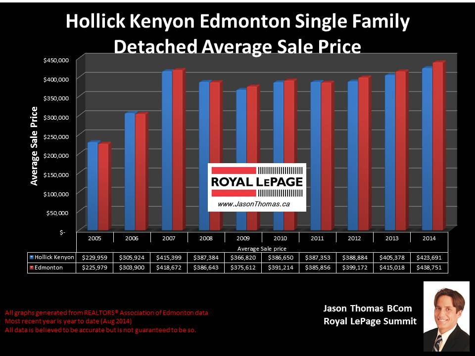 Hollick kenyon homes for sale