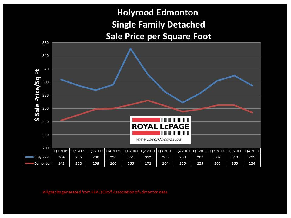 Holyrood Edmonton real estate average sale price graph