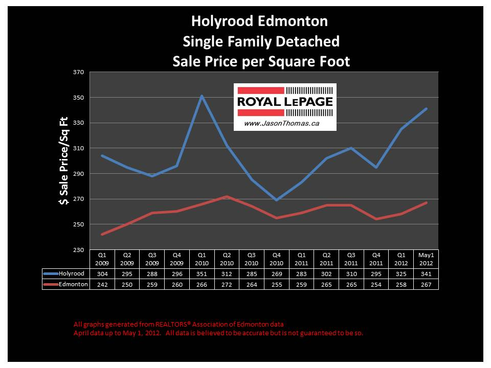 Holyrood real estate sale price graph