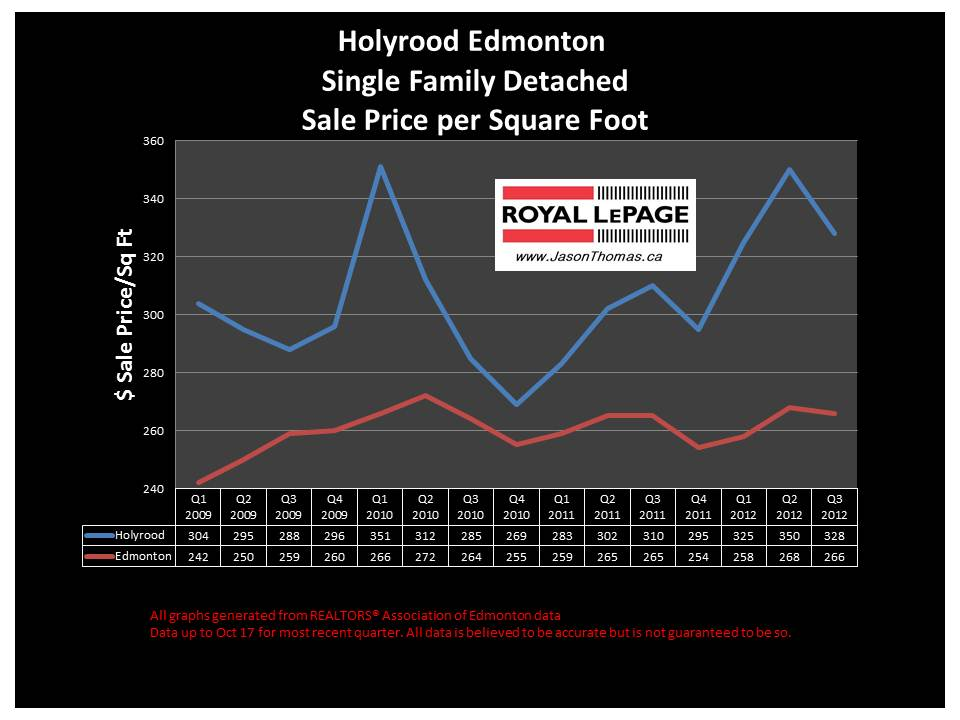 Holyrood home sale price graph