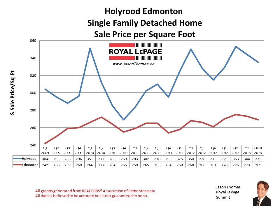 Holyrood MLS home sales