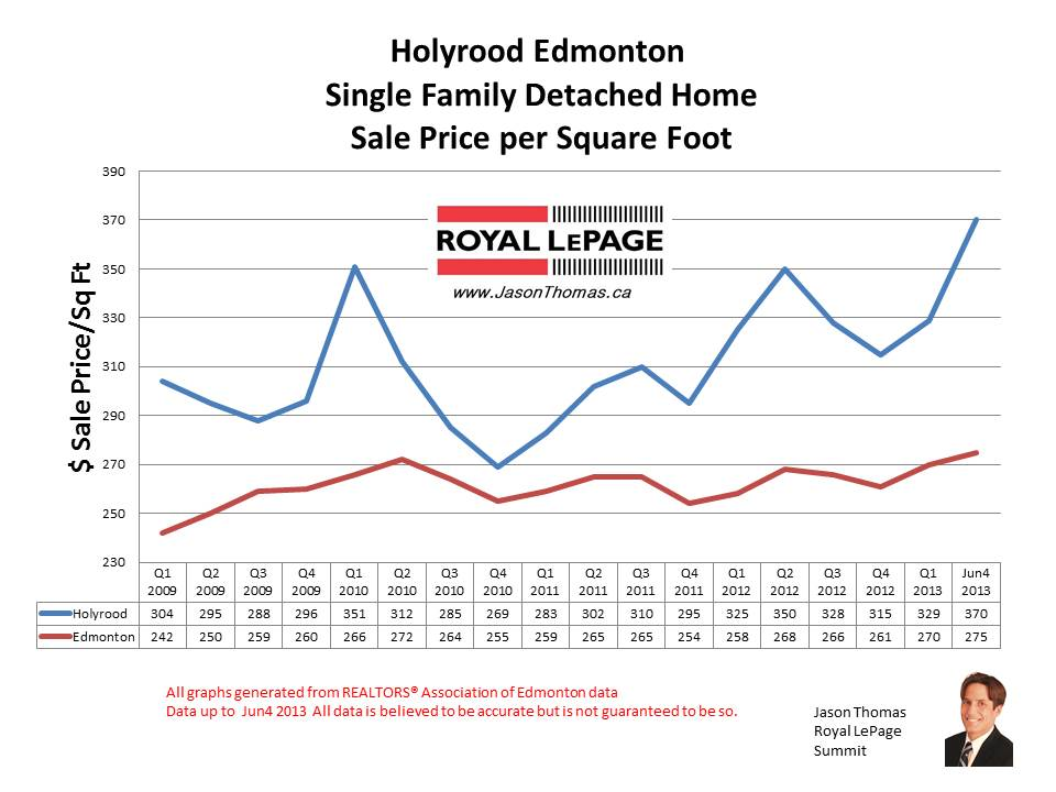 Holyrood home sale prices