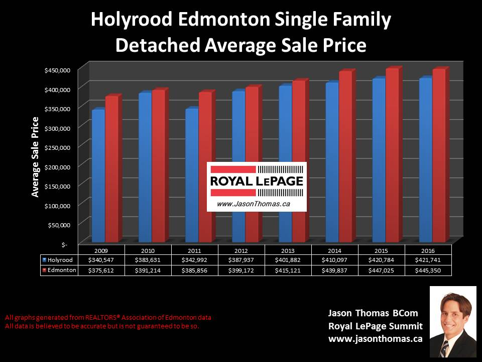 Holyrood house sale price graph in Edmonton