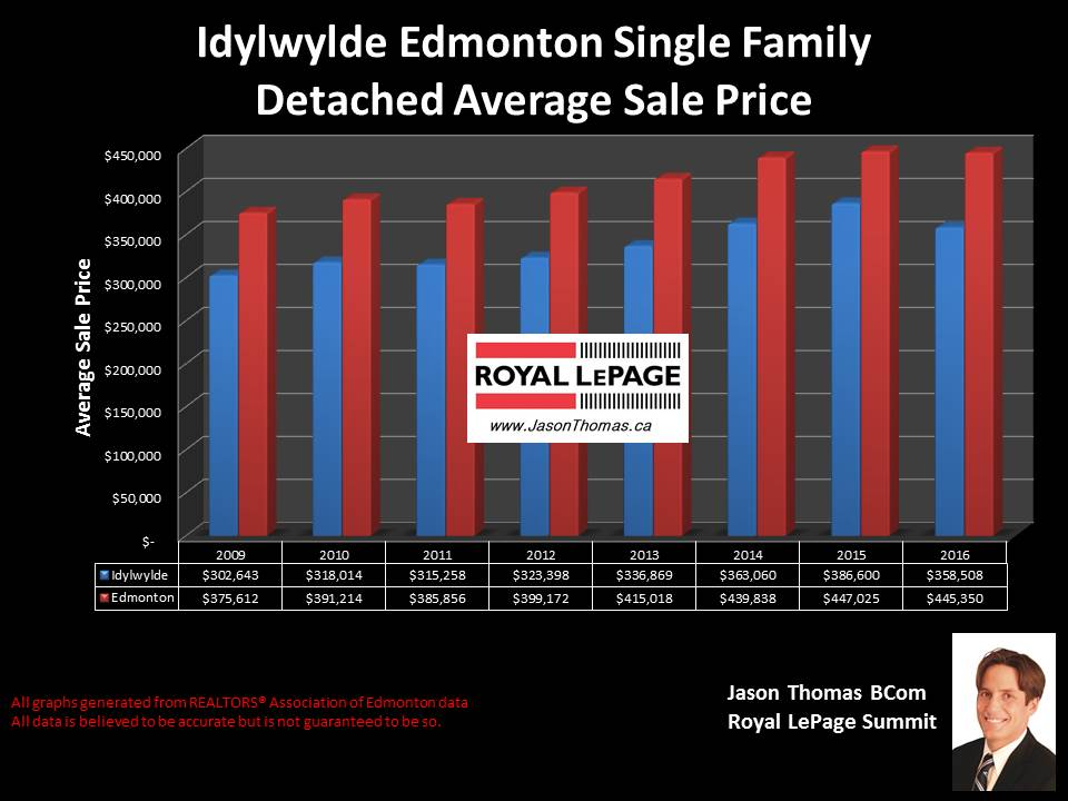 Idylwylde home selling price chart in Edmonton