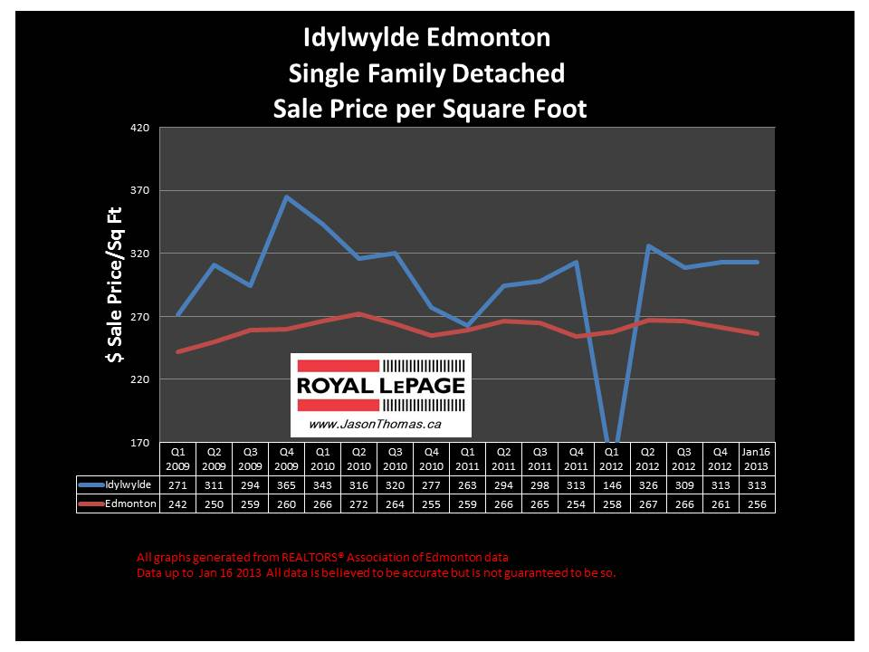 Idylwylde Home Sale Price Graph 2013