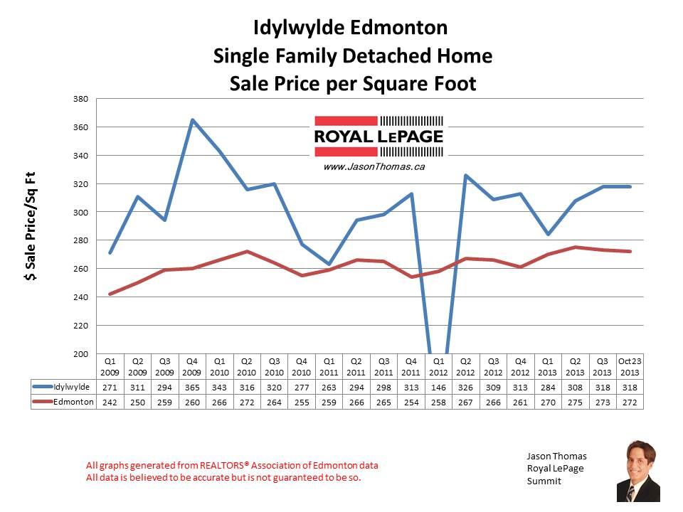 Idylwylde home sales