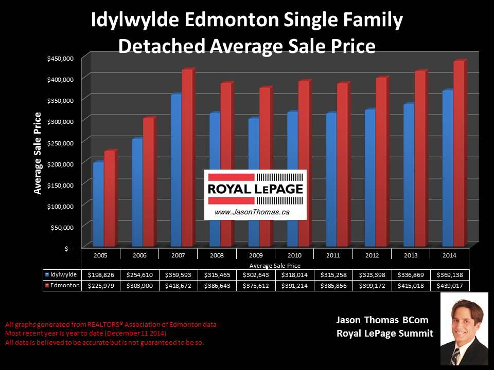 Idylwylde homes for sale in Edmonton
