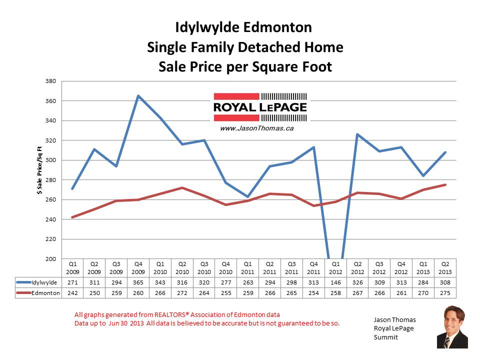 Idylwylde real estate sale prices