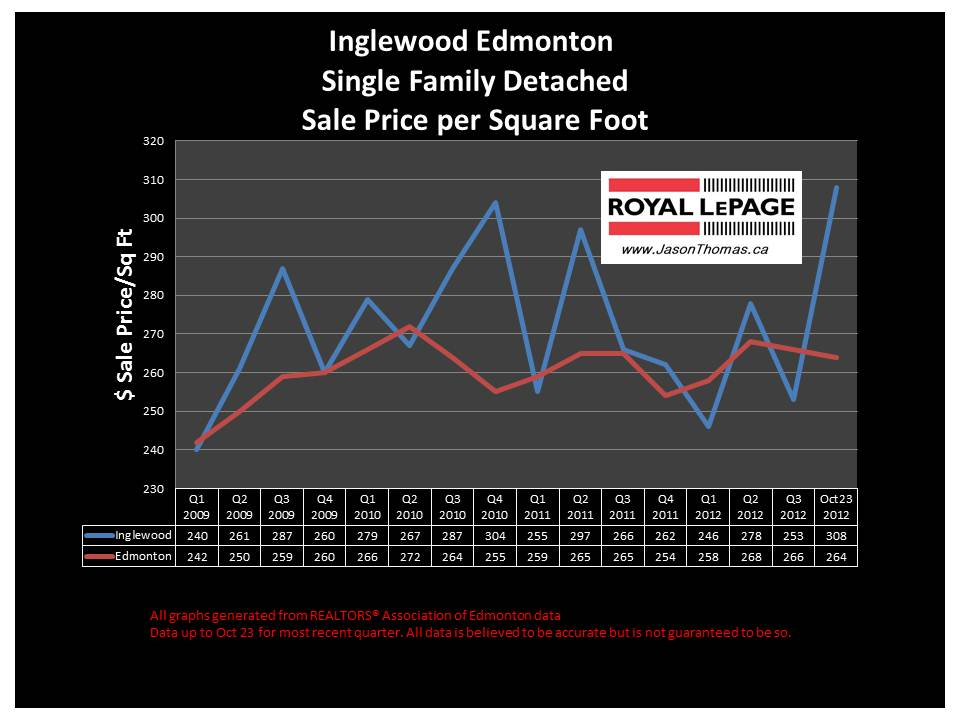 Inglewood Home sale price graph