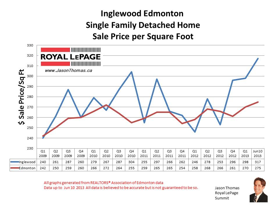 inglewood home sale prices