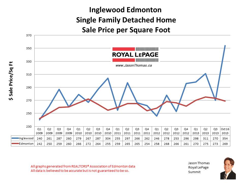Inglewood home sales