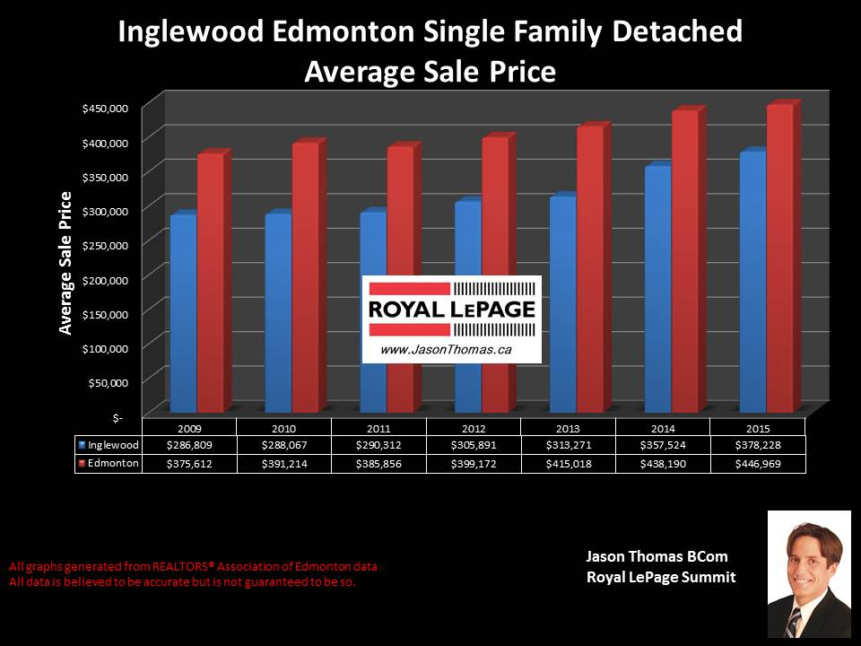 Inglewood home sale price graph in Edmonton