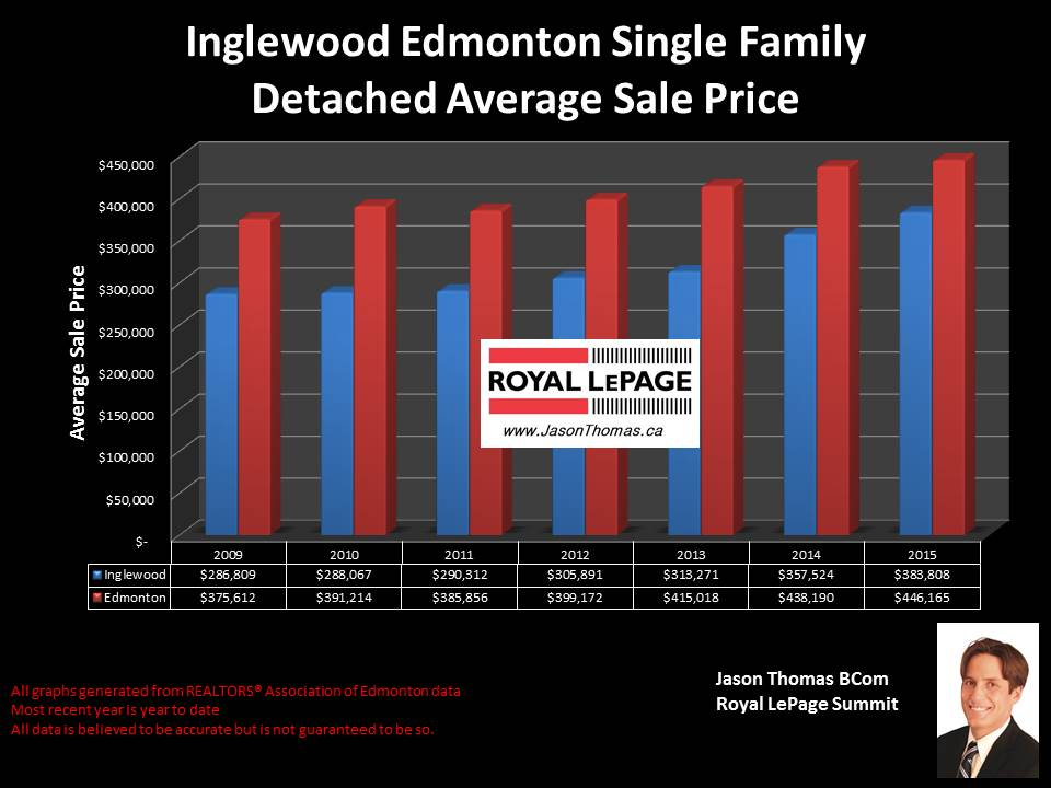 Inglewood Homes for sale in Edmonton