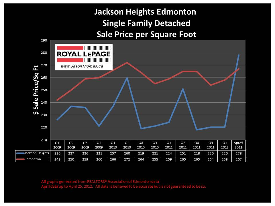 Jackson Heights millwoods real estate