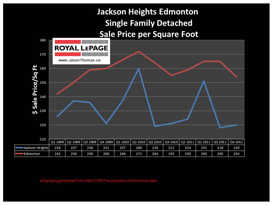 Jackson Heights Edmonton real estate price graph