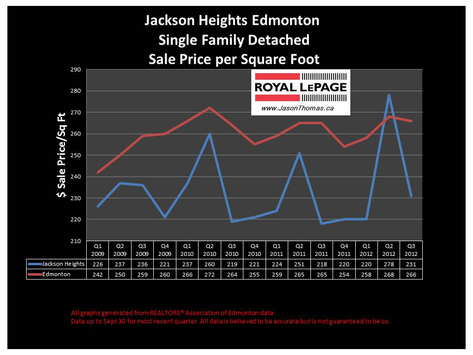 Jackson heights Millwoods real estate price chart