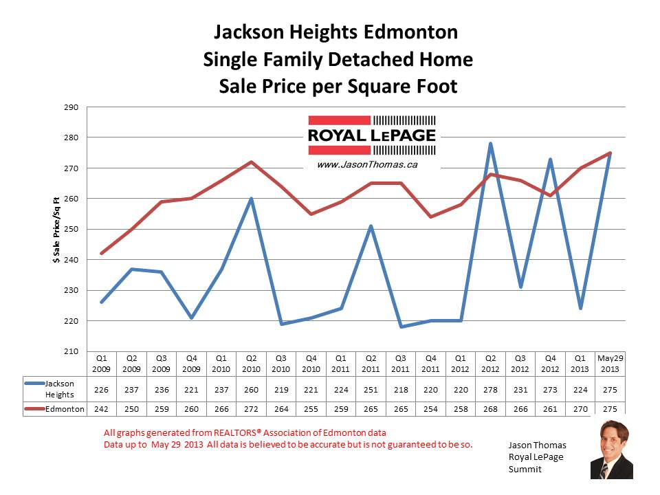 Jackson Heights millwoods home sale prices